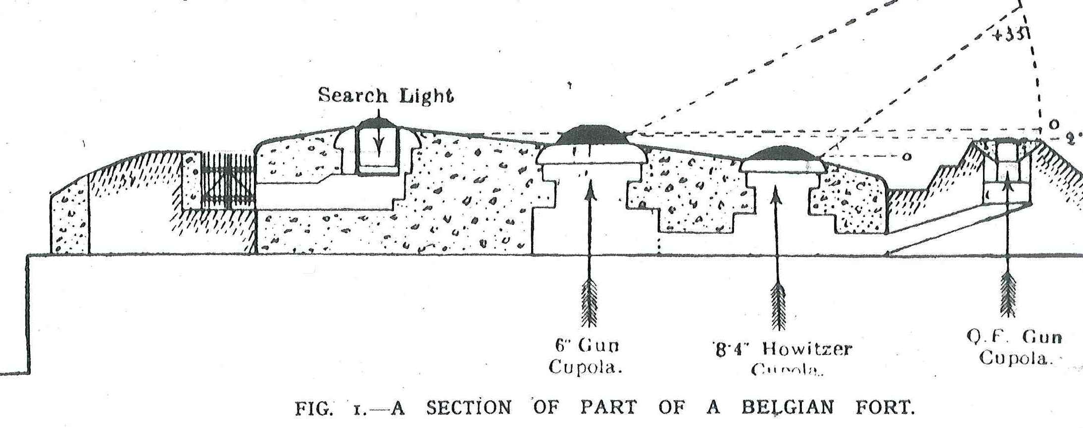 Artillery at the Front