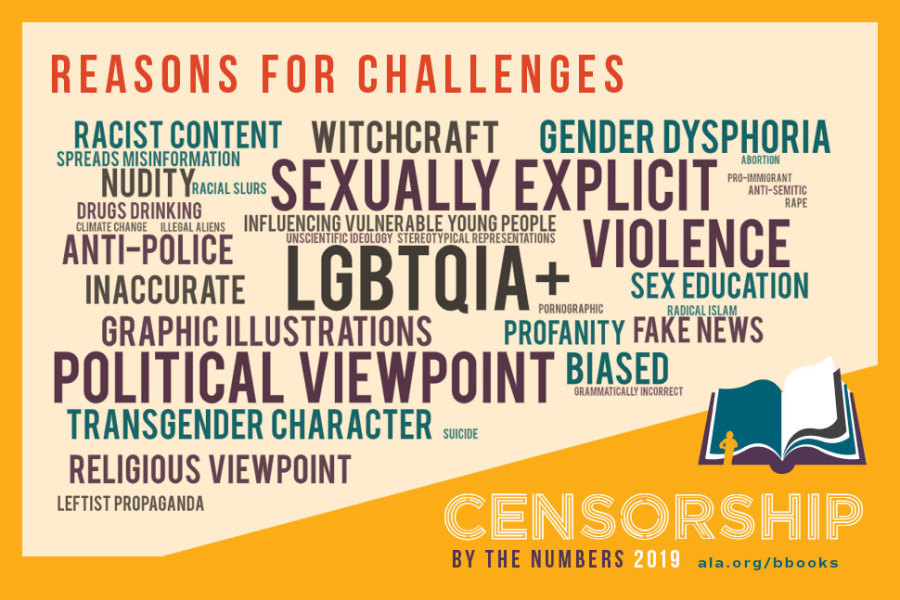 An inforgraphic listing the top causes of challenges to books; the highest is LGBTQIA+, followed by political viewpoint, sexually explicit, and violence; then witchcraft, gender dysphoria, anti-police, inaccurate, graphic illustrations, transgender character, religious viewpoint, biased, nudity, racist content, and several other less common reasons.
